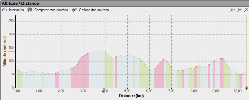 profil-3-collines dans Courses 2013